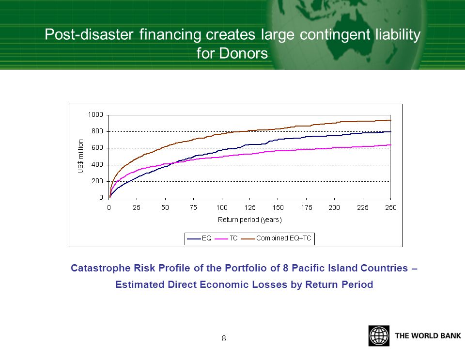 Countries have access to various financial instruments to finance natural disasters 9