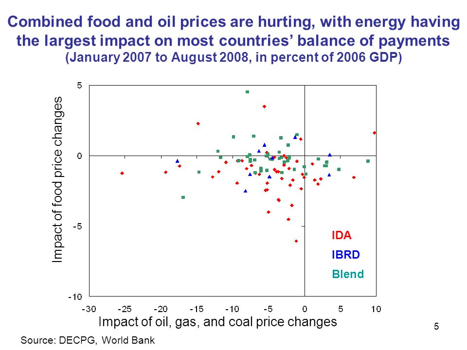 5 Combined food and oil prices are hurting, with energy having the largest impact on most countries balance of payments (January 2007 to August 2008, in percent of 2006 GDP) Impact of oil, gas, and coal price changes Impact of food price changes Source: DECPG, World Bank IDA IBRD Blend