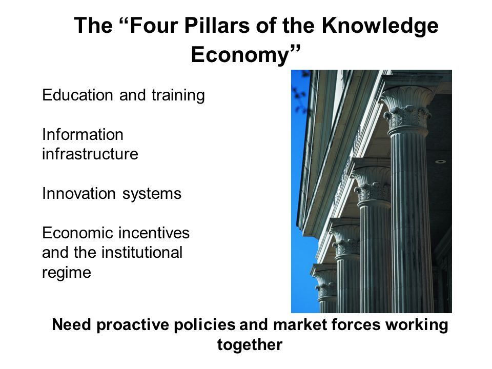 The Four Pillars of the Knowledge Economy Education and training Information infrastructure Innovation systems Economic incentives and the institutional regime Need proactive policies and market forces working together