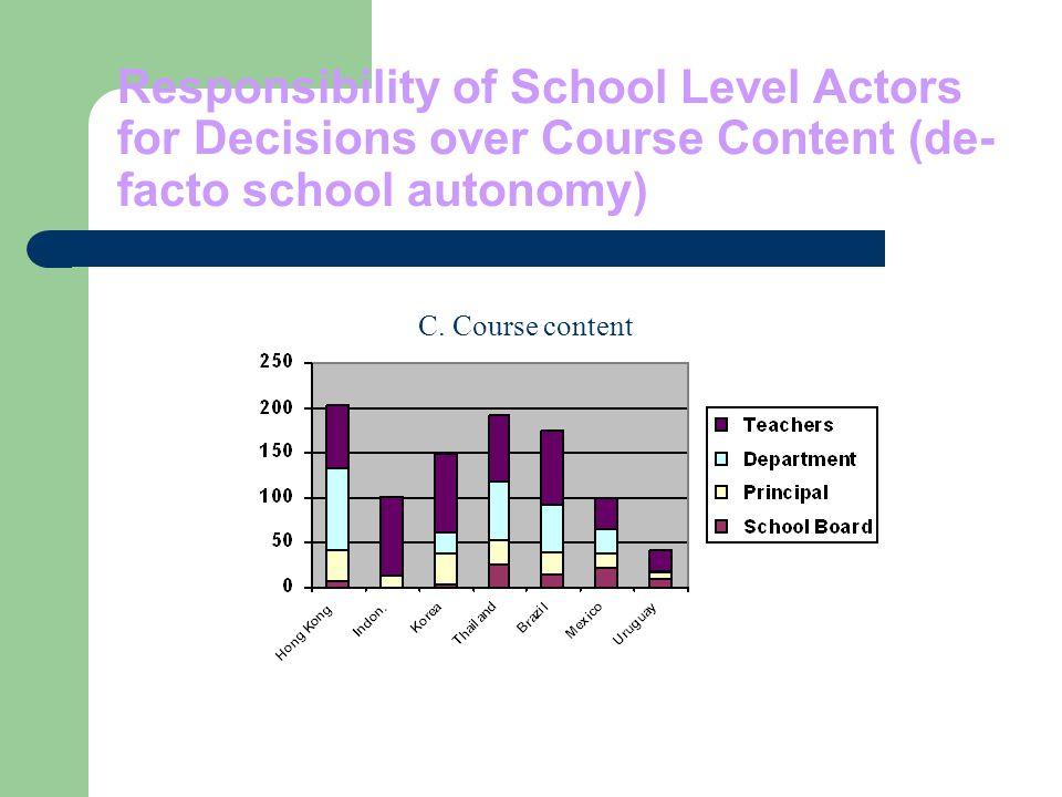 Responsibility of School Level Actors for Decisions over Course Content (de- facto school autonomy) C.