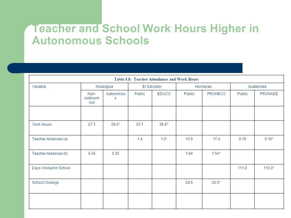 Teacher and School Work Hours Higher in Autonomous Schools Table 5.8: Teacher Attendance and Work Hours VariableNicaraguaEl SalvadorHondurasGuatemala Non- Autonom ous Autonomou s PublicEDUCOPublicPROHECOPublicPRONADE Work Hours27.329.0*33.736.8* Teacher Absences (a)1.41.2*13.917.40.190.15* Teacher Absences (b)0.340.351.941.54* Days Worked in School111.0113.0* School Closings29.520.5*