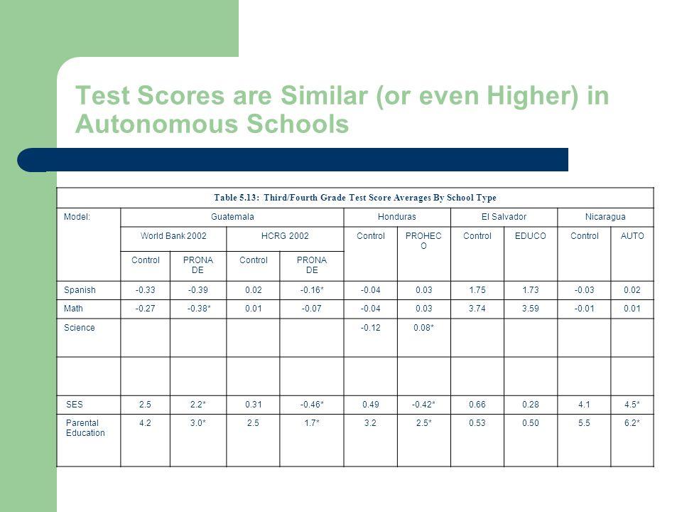 Test Scores are Similar (or even Higher) in Autonomous Schools Table 5.13: Third/Fourth Grade Test Score Averages By School Type Model:GuatemalaHondurasEl SalvadorNicaragua World Bank 2002HCRG 2002ControlPROHEC O ControlEDUCOControlAUTO ControlPRONA DE ControlPRONA DE Spanish-0.33-0.390.02-0.16*-0.040.031.751.73-0.030.02 Math-0.27 -0.38*0.01-0.07-0.040.033.743.59-0.010.01 Science-0.120.08* SES2.52.2*0.31-0.46*0.49-0.42*0.660.284.14.5* Parental Education 4.23.0*2.51.7*3.22.5*0.530.505.56.2*