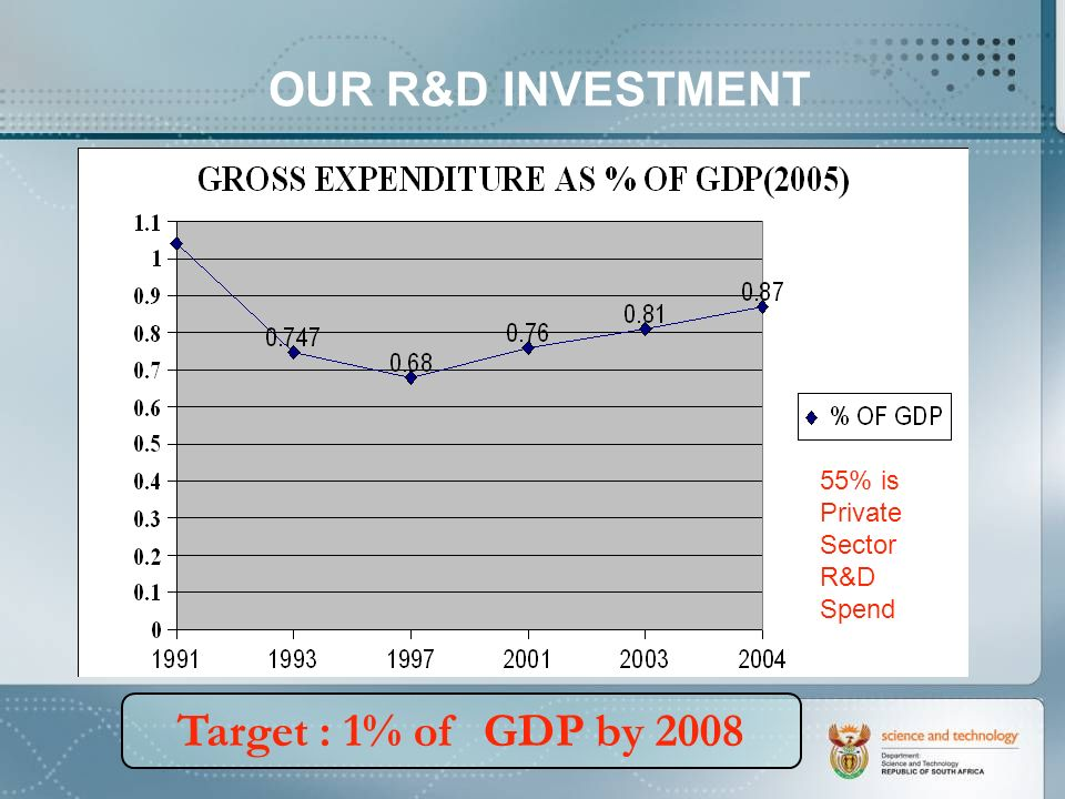 OUR R&D INVESTMENT Target : 1% of GDP by 2008 55% is Private Sector R&D Spend