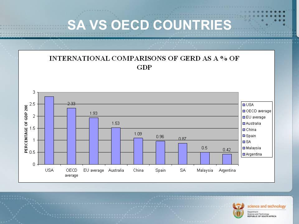 SA VS OECD COUNTRIES