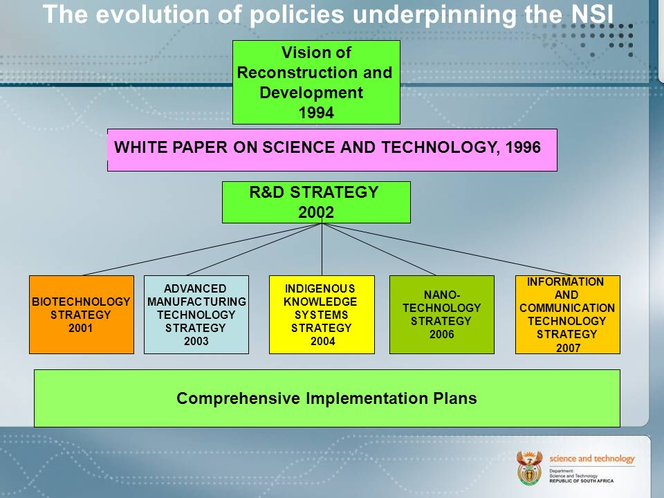 CONTINENTAL INTITIATIVES SOUTH AFRICA HAS A VANGUARD ROLE IN ADVANCING S&T IN THE CONTINENT AFRICAN MINISTERS COUNCIL OF SCIENCE AND TECHNOLOGY (AMCOST) THE AFRICAN PLAN OF ACTION EARLY SUCCESSES: AFRICAN LASER CENTRE (ALC) AFRICAN INSTITUTE FOR MATHEMATICAL SCIENCES (AIMS) WATER SCIENCES INITIATIVE BIOSCIENCES INITIATIVE