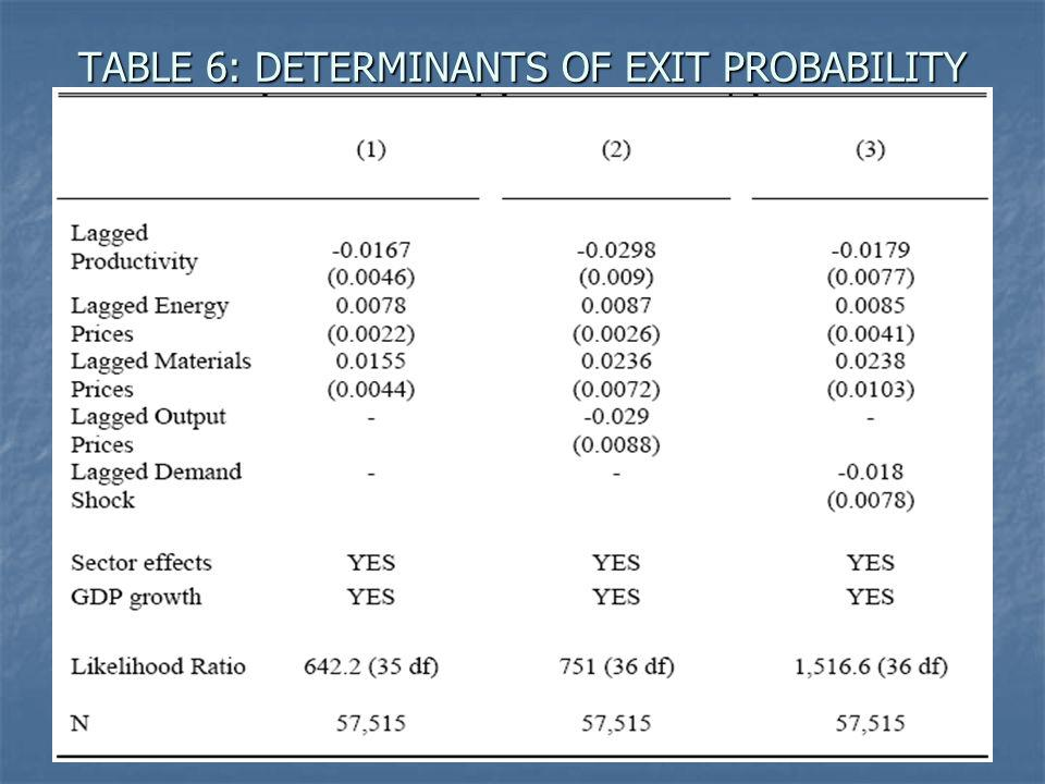 TABLE 6: DETERMINANTS OF EXIT PROBABILITY