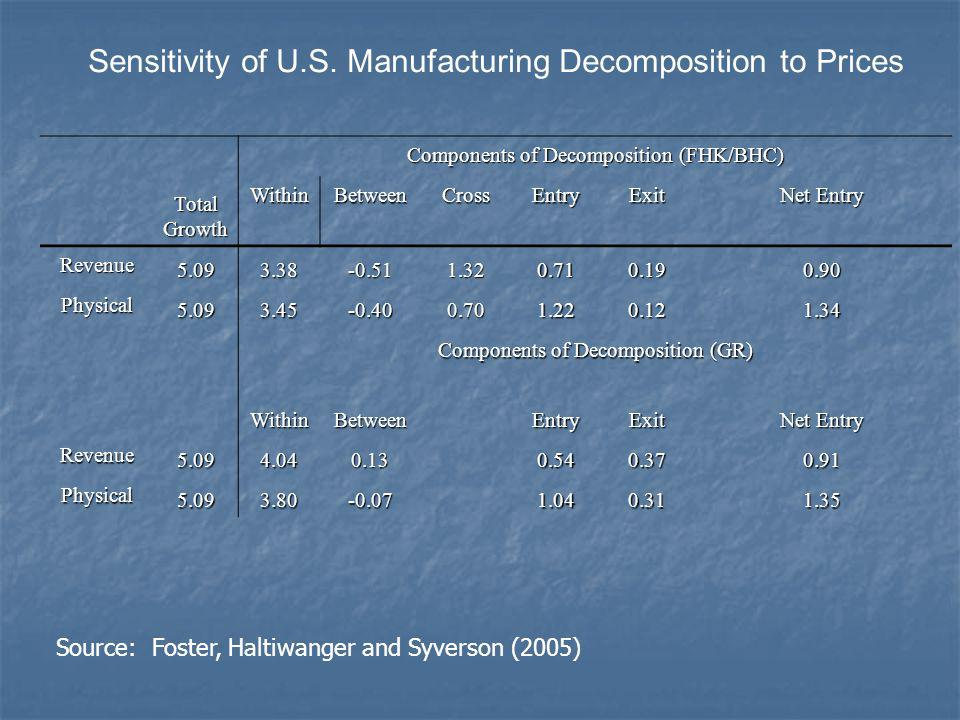 TotalGrowth Components of Decomposition (FHK/BHC) WithinBetweenCrossEntryExit Net Entry Revenue 5.093.38-0.511.320.710.190.90 Physical 5.093.45-0.400.701.220.121.34 Components of Decomposition (GR) WithinBetweenEntryExit Net Entry Revenue 5.094.040.130.540.370.91 Physical 5.093.80-0.071.040.311.35 Sensitivity of U.S.