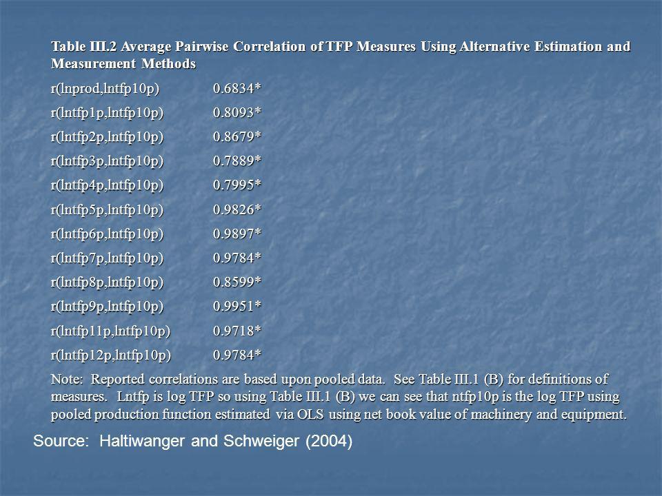 Table III.2 Average Pairwise Correlation of TFP Measures Using Alternative Estimation and Measurement Methods r(lnprod,lntfp10p)0.6834* r(lntfp1p,lntf