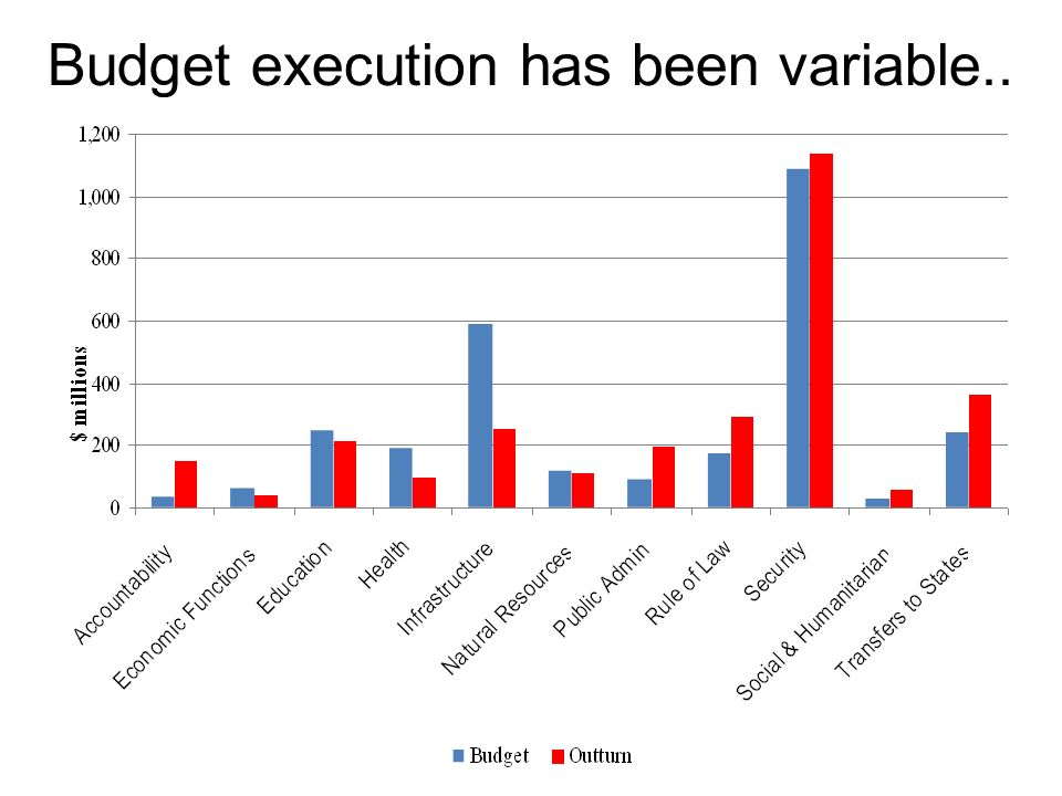 19 Budget execution has been variable..