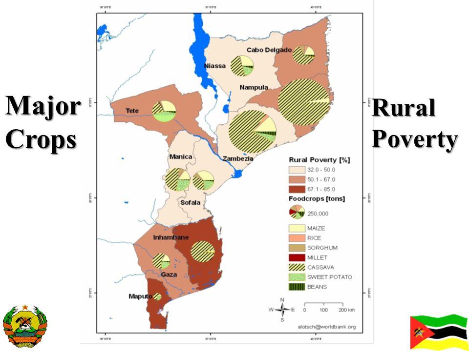 Major Crops Rural Poverty