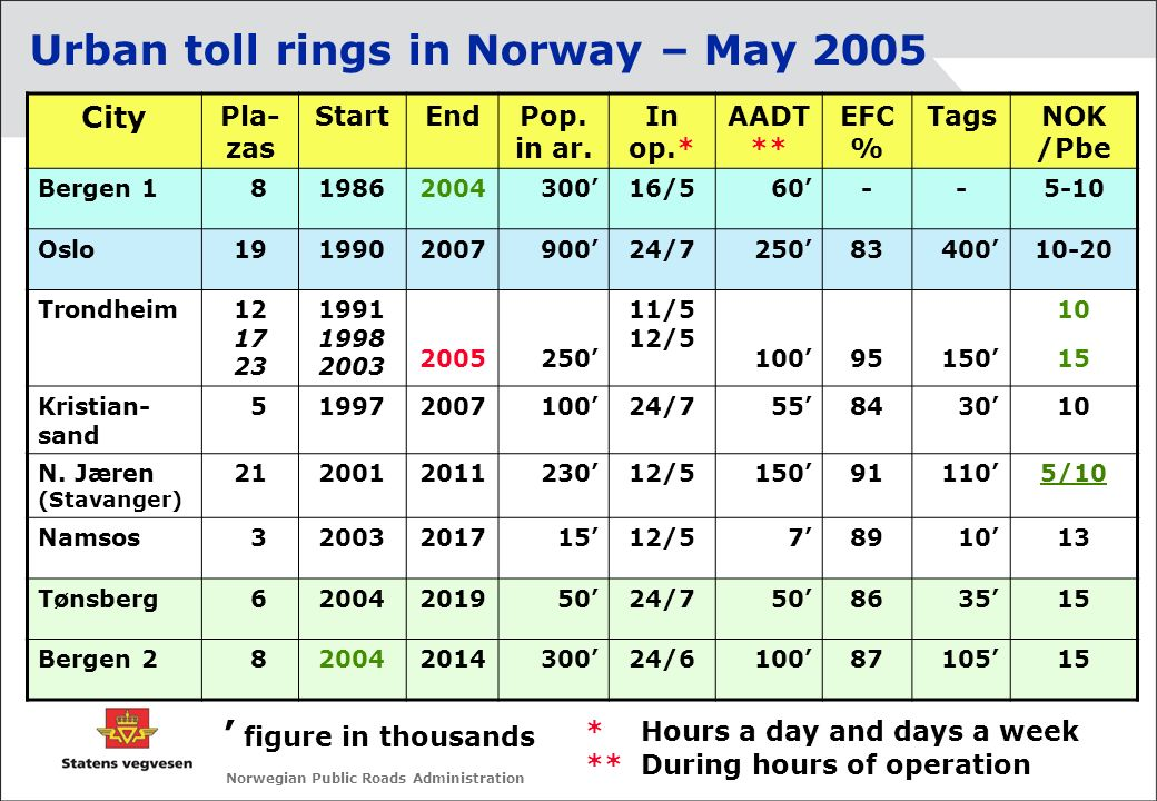 Norwegian Public Roads Administration Urban toll rings in Norway – May 2005 City Pla- zas StartEndPop. in ar. In op.* AADT ** EFC % TagsNOK /Pbe Berge