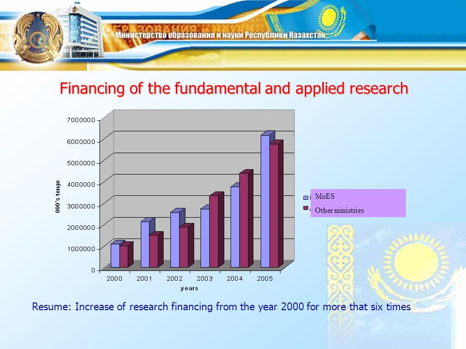Research personnel Type of research Quantity of specialists engaged in: All research / financed by the Ministry of Education and Science 20032004 Total With high education PhDs Doctors of science Total With high educatio n PhDs Doctors of science State programs 5856/ 1312 3628/ 904 598/ 138 183/ 54 2943/ 998 1813/ 811 297/ 177 102/ 70 Fundament al research 5815/ 5815 4769/ 4769 1658/ 1658 884/ 884 5881/ 5881 4948/ 4948 1708/ 1708 899/ 899 Field research 1614/ 113 1245/ 112 444/ 34 256/ 9 2543/ 335 1861/ 315 616/ 98 316/ 39 Innovation research 65/ 65 61/ 61 26/ 26 22/ 22 ---- TOTAL13350 / 7305 9703/ 5846 2726/ 1856 1345/ 969 11367/ 7214 8622/ 6074 2621/ 1983 1317/ 1008