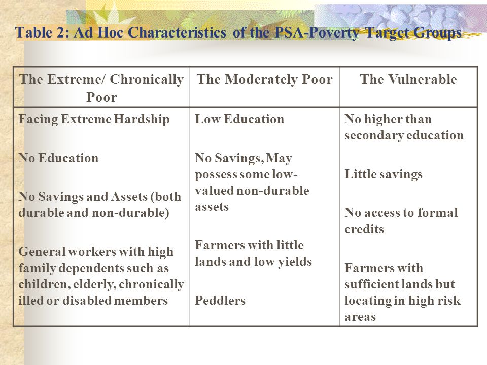 Table 2: Ad Hoc Characteristics of the PSA-Poverty Target Groups The Extreme/ Chronically Poor The Moderately PoorThe Vulnerable Facing Extreme Hardsh