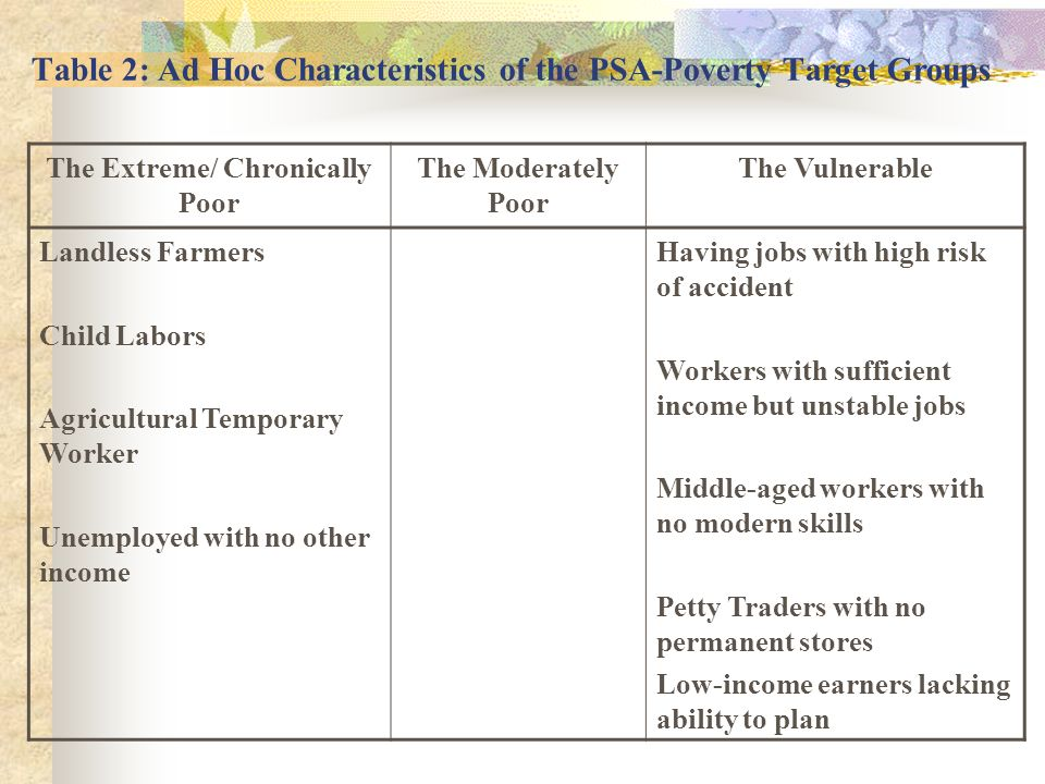 Table 2: Ad Hoc Characteristics of the PSA-Poverty Target Groups The Extreme/ Chronically Poor The Moderately Poor The Vulnerable Landless Farmers Chi