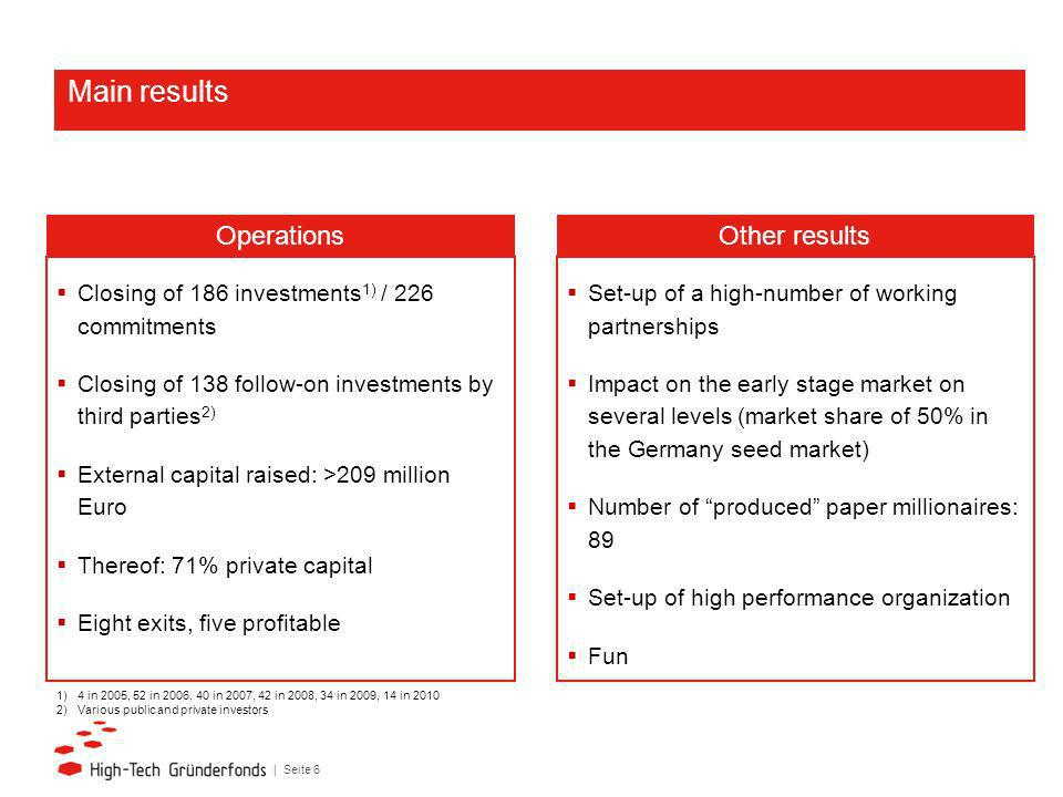 | Seite 6 Closing of 186 investments 1) / 226 commitments Closing of 138 follow-on investments by third parties 2) External capital raised: >209 million Euro Thereof: 71% private capital Eight exits, five profitable Operations Set-up of a high-number of working partnerships Impact on the early stage market on several levels (market share of 50% in the Germany seed market) Number of produced paper millionaires: 89 Set-up of high performance organization Fun Other results Main results 1) 4 in 2005, 52 in 2006, 40 in 2007, 42 in 2008, 34 in 2009, 14 in 2010 2) Various public and private investors