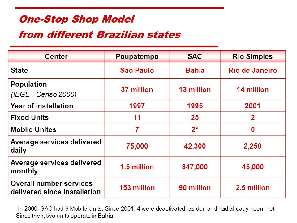 One-Stop Shop Model from different Brazilian states CenterPoupatempoSACRio Simples StateSão PauloBahiaRio de Janeiro Population (IBGE - Censo 2000) 37 million13 million14 million Year of installation199719952001 Fixed Units11252 Mobile Unites72*2*0 Average services delivered daily 75,00042,3002,250 Average services delivered monthly 1.5 million847,00045,000 Overall number services delivered since installation 153 million90 million2,5 million *In 2000, SAC had 6 Mobile Units.