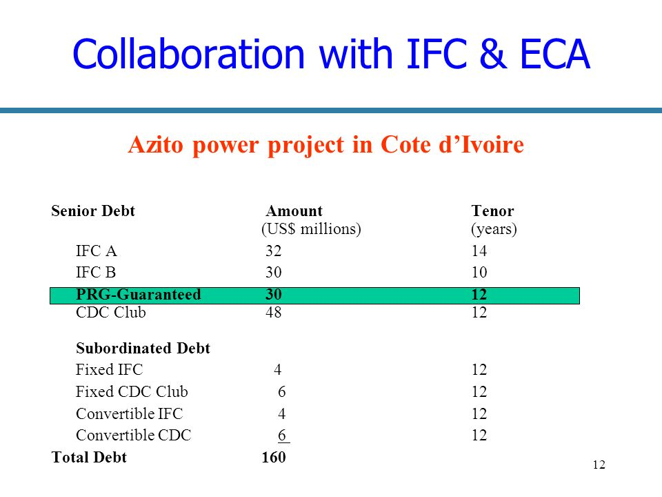 12 Collaboration with IFC & ECA Azito power project in Cote dIvoire Senior Debt Amount Tenor (US$ millions) (years) IFC A IFC B PRG-Guaranteed CDC Club Subordinated Debt Fixed IFC 4 12 Fixed CDC Club 6 12 Convertible IFC 4 12 Convertible CDC 6 12 Total Debt 160