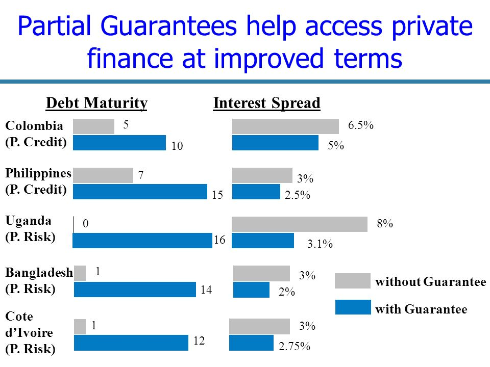 17 Partial Guarantees help access private finance at improved terms Debt MaturityInterest Spread Colombia (P.