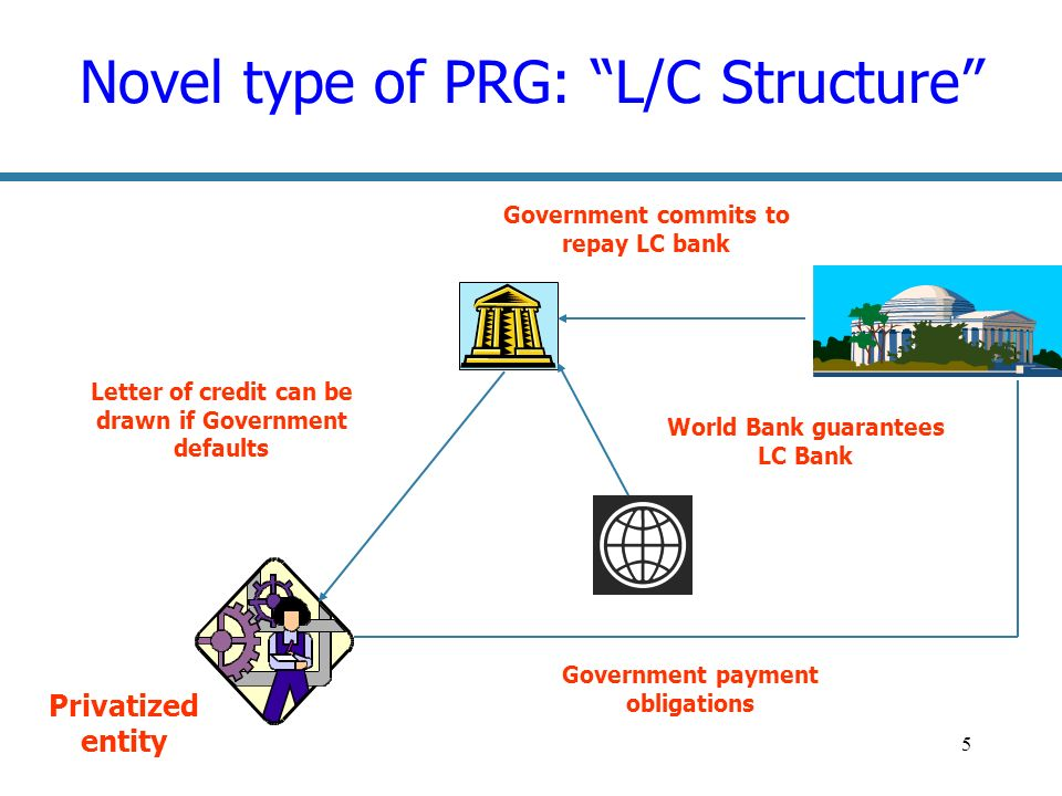 5 Novel type of PRG: L/C Structure Letter of credit can be drawn if Government defaults Government commits to repay LC bank World Bank guarantees LC Bank Privatized entity Government payment obligations