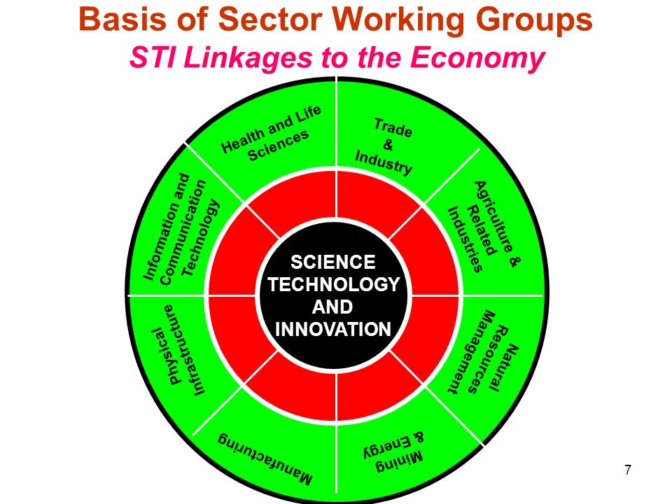 Ministry of Science & Technology7 Information and Communication Technology Natural Resources Management Health and Life Sciences Manufacturing Agricul