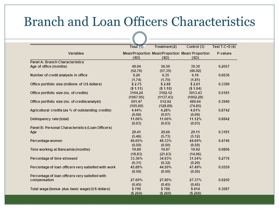 Branch and Loan Officers Characteristics Total (1)Treatment (2)Control (3)Test T-C=0 (4) VariablesMean/Proportion P-values (SD) Panel A: Branch Charac
