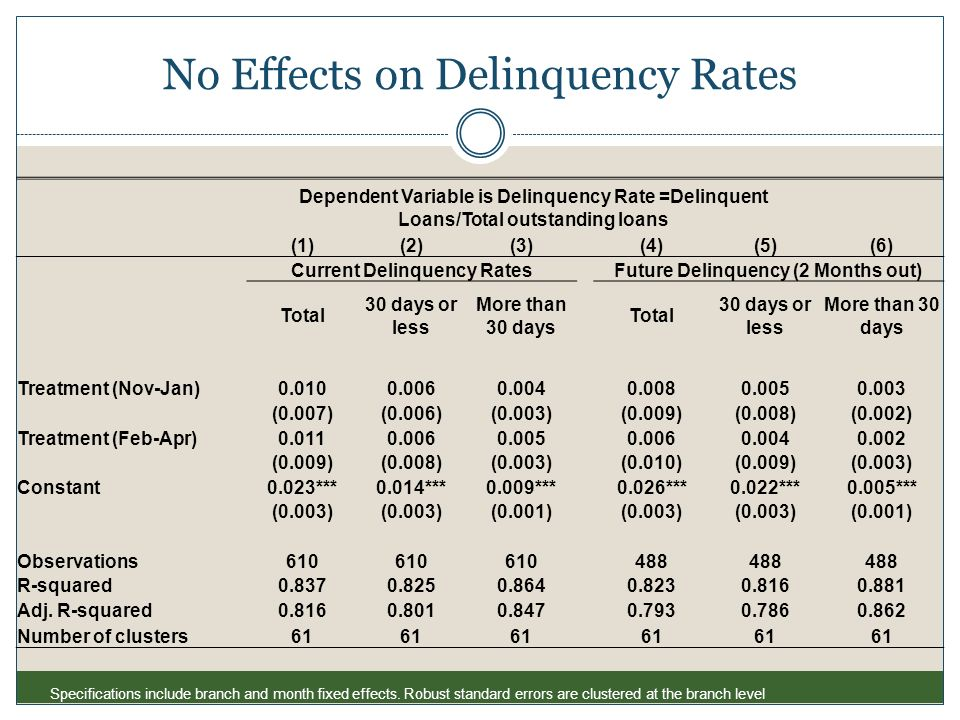 No Effects on Delinquency Rates Dependent Variable is Delinquency Rate =Delinquent Loans/Total outstanding loans (1)(2)(3) (4)(5)(6) Current Delinquen