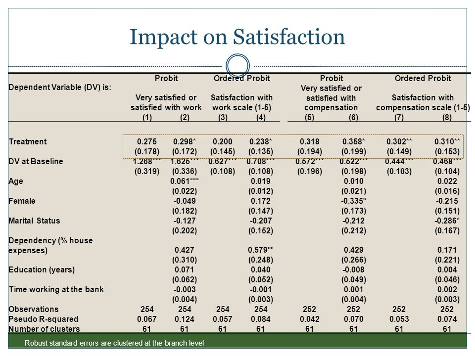 Impact on Satisfaction ProbitOrdered ProbitProbitOrdered Probit Dependent Variable (DV) is: Very satisfied or satisfied with work Satisfaction with wo