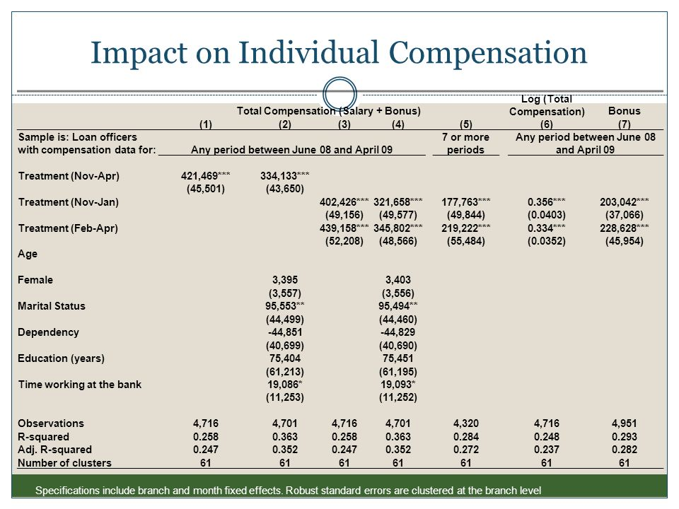 Impact on Individual Compensation Total Compensation (Salary + Bonus) Log (Total Compensation)Bonus (1)(2)(3)(4) (5) (6)(7) Sample is: Loan officers w