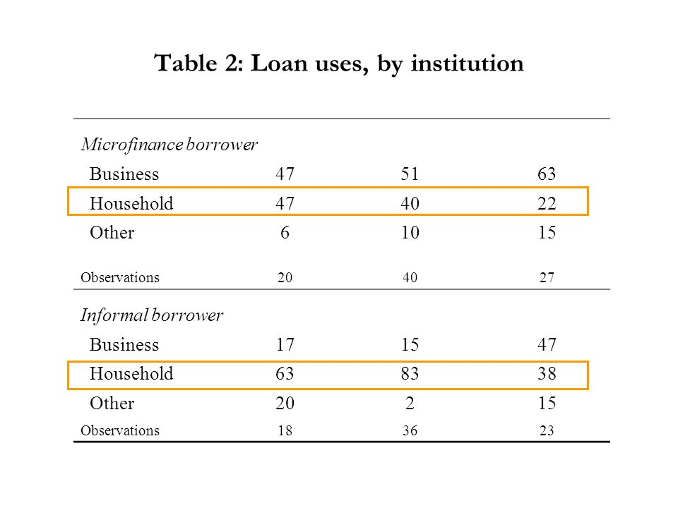 Table 2: Loan uses, by institution Microfinance borrower Business475163 Household474022 Other61015 Observations204027 Informal borrower Business171547 Household638338 Other20215 Observations183623