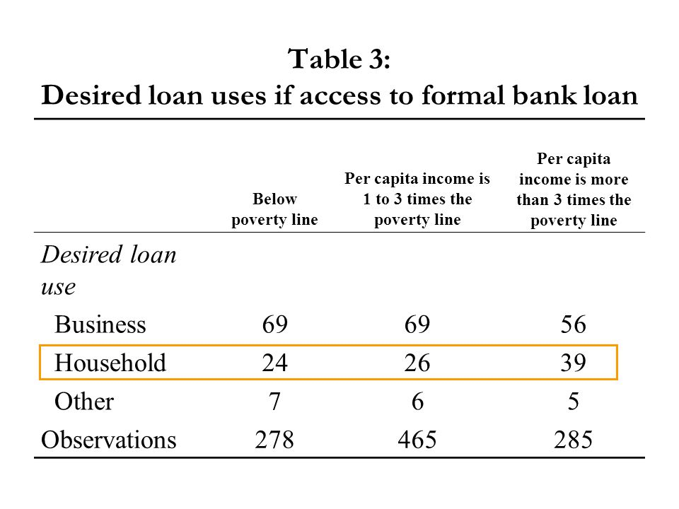 Table 3: Desired loan uses if access to formal bank loan Below poverty line Per capita income is 1 to 3 times the poverty line Per capita income is more than 3 times the poverty line Desired loan use Business69 56 Household242639 Other765 Observations278465285