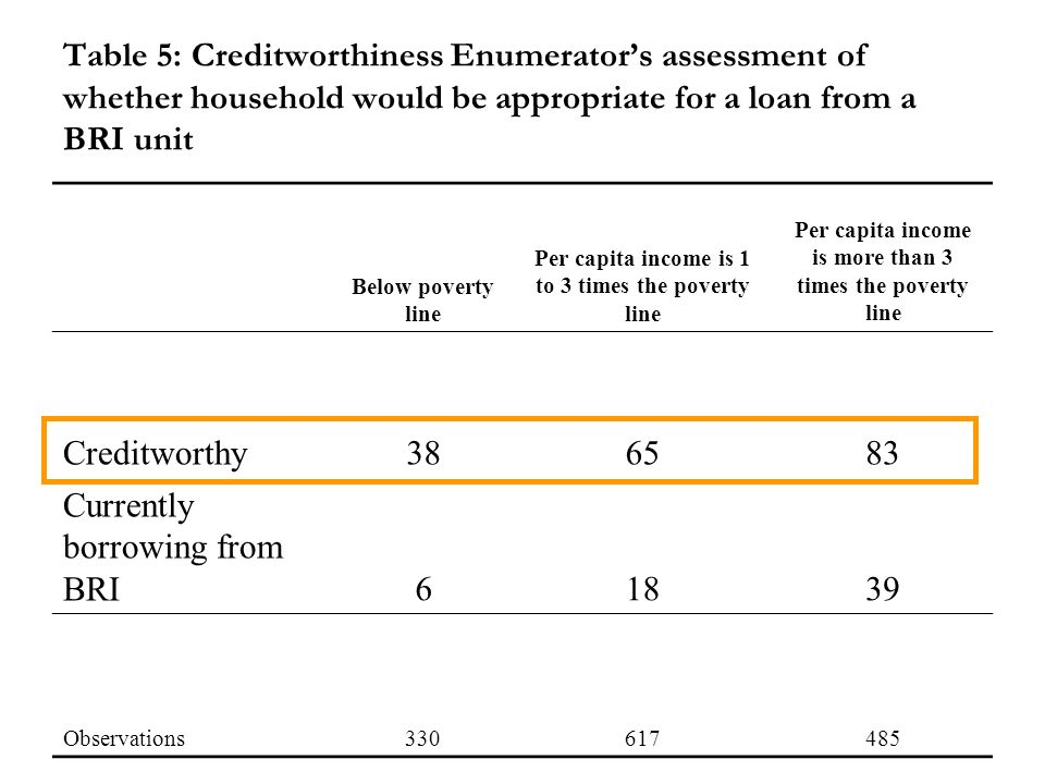 Table 5: Creditworthiness Enumerators assessment of whether household would be appropriate for a loan from a BRI unit Below poverty line Per capita income is 1 to 3 times the poverty line Per capita income is more than 3 times the poverty line Creditworthy386583 Currently borrowing from BRI61839 Observations330617485