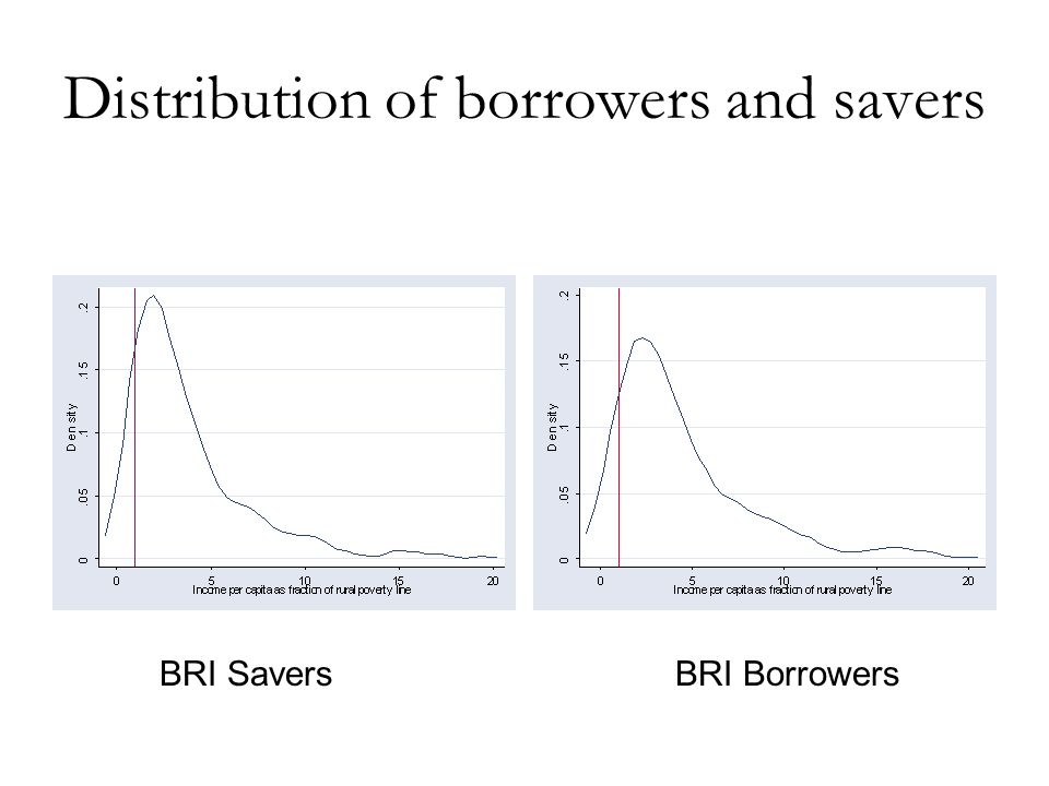 Distribution of borrowers and savers BRI BorrowersBRI Savers