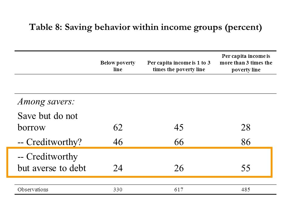 Table 8: Saving behavior within income groups (percent) Below poverty line Per capita income is 1 to 3 times the poverty line Per capita income is more than 3 times the poverty line Among savers: Save but do not borrow624528 -- Creditworthy 466686 -- Creditworthy but averse to debt242655 Observations330617485