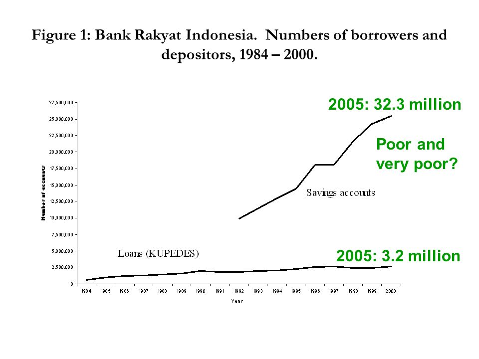 Figure 1: Bank Rakyat Indonesia. Numbers of borrowers and depositors, 1984 – 2000.