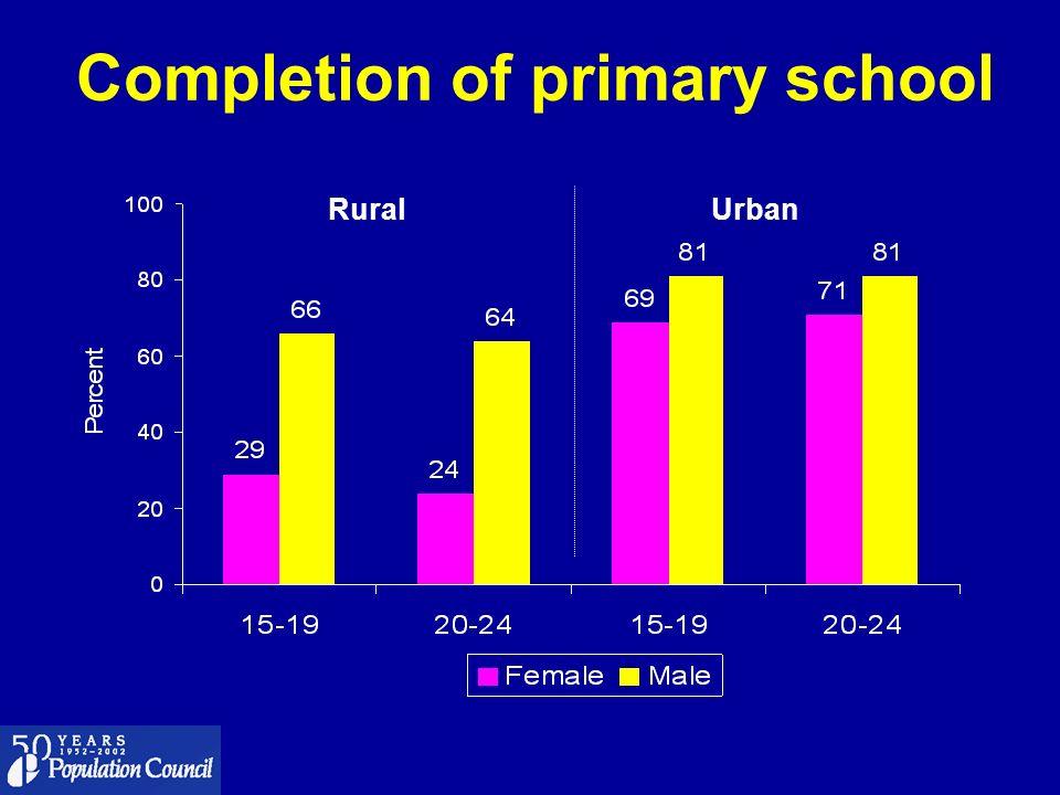 Completion of primary school RuralUrban