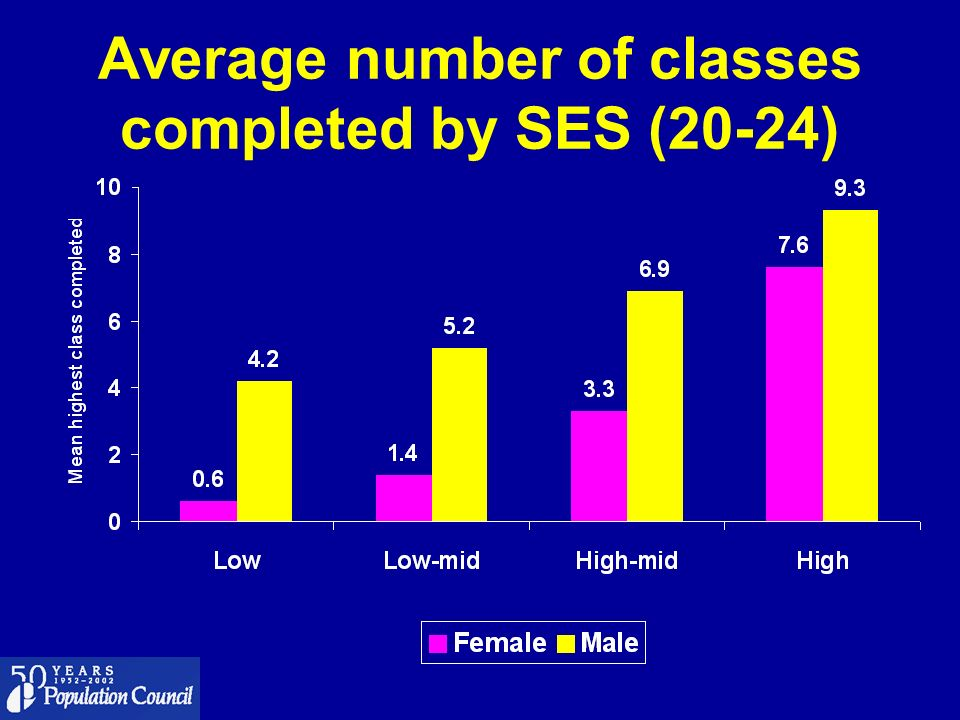 Average number of classes completed by SES (20-24)