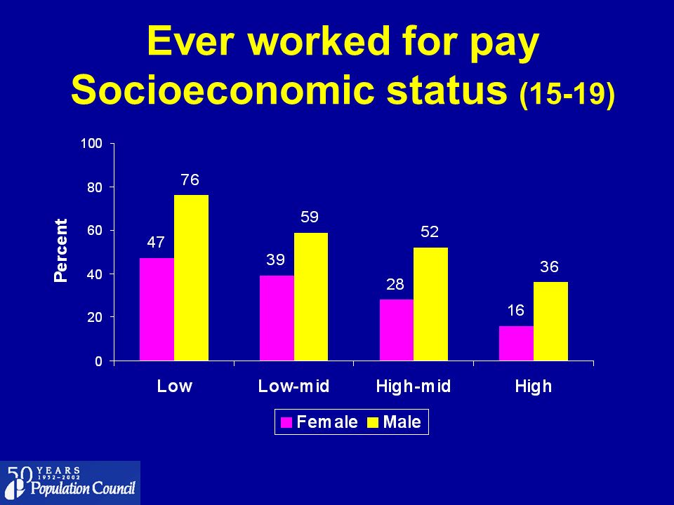 Ever worked for pay Socioeconomic status (15-19)