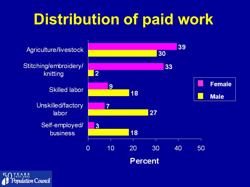 Distribution of paid work Female Male