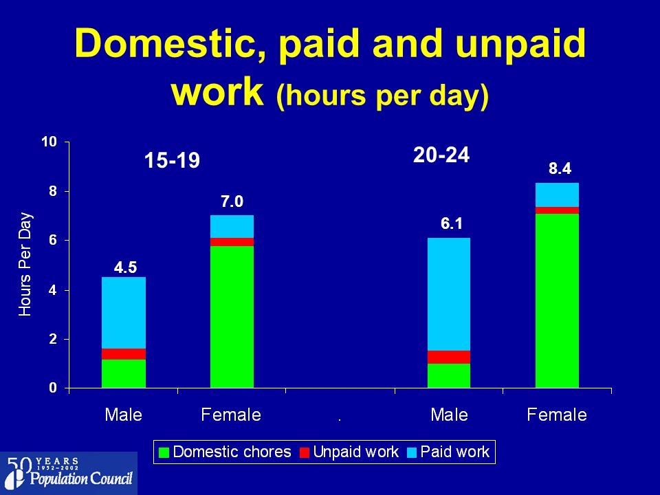 Domestic, paid and unpaid work (hours per day)
