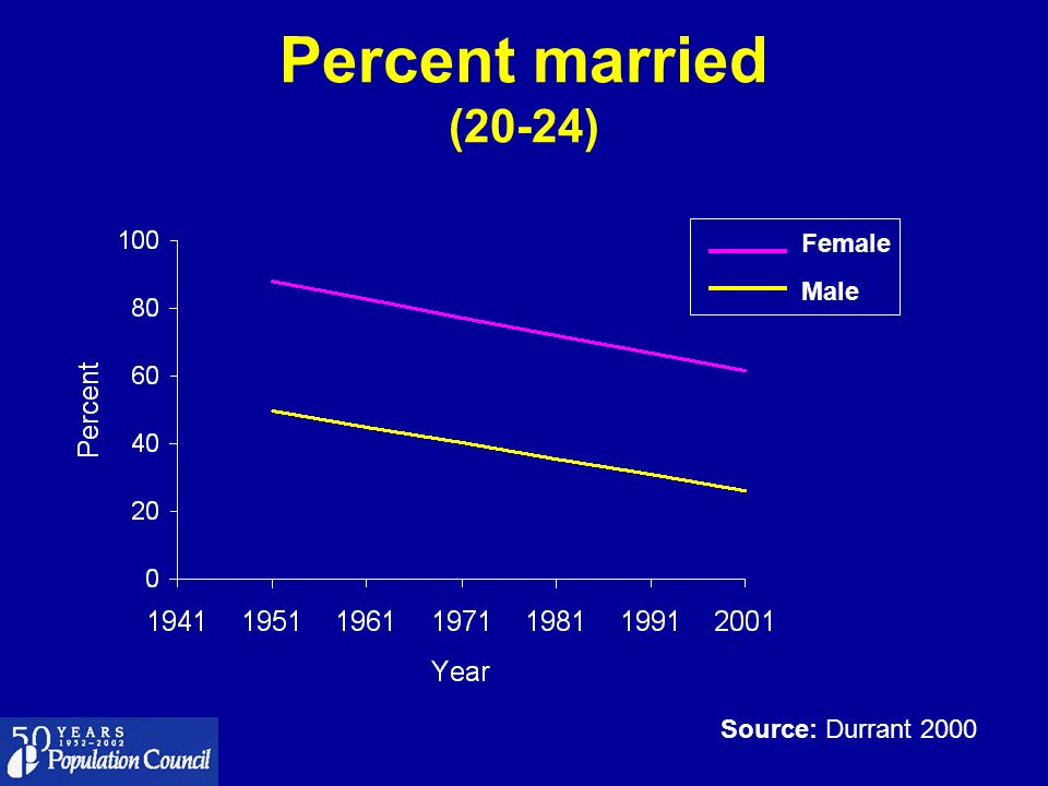 Percent married (20-24) Male Female Source: Durrant 2000