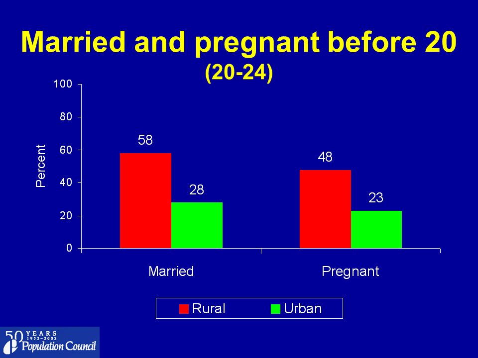 Married and pregnant before 20 (20-24)