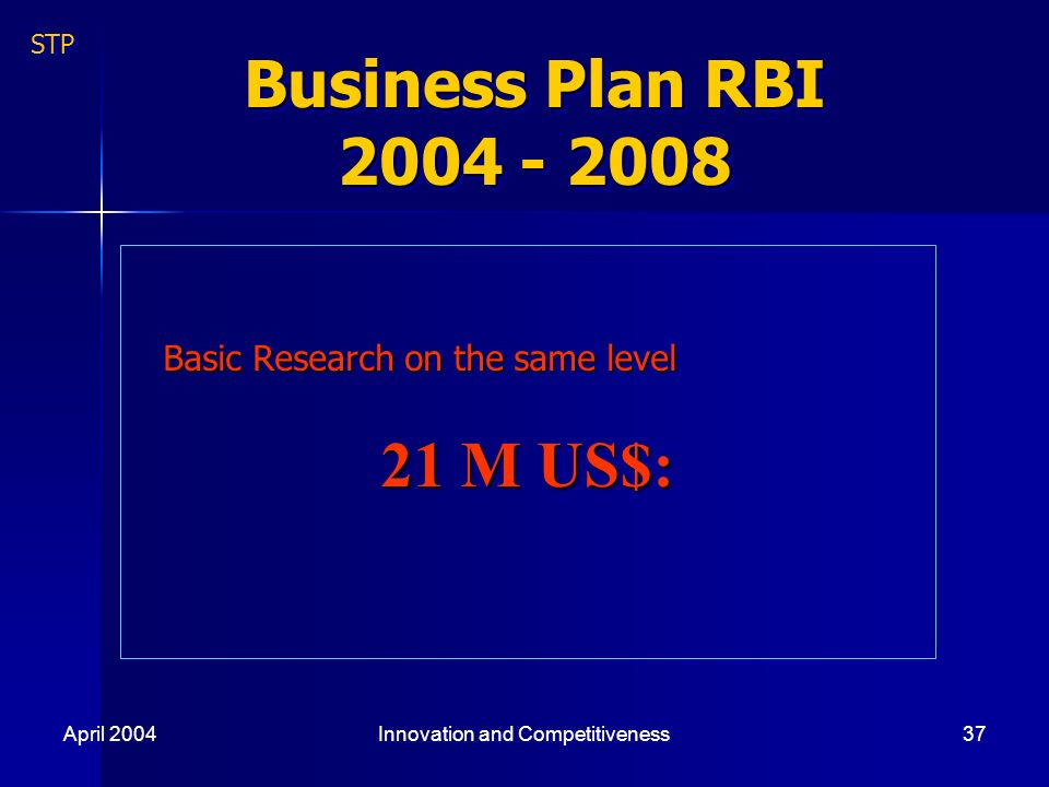 April 2004Innovation and Competitiveness37 Business Plan RBI 2004 - 2008 Basic Research on the same level Basic Research on the same level 21 M US$: STP