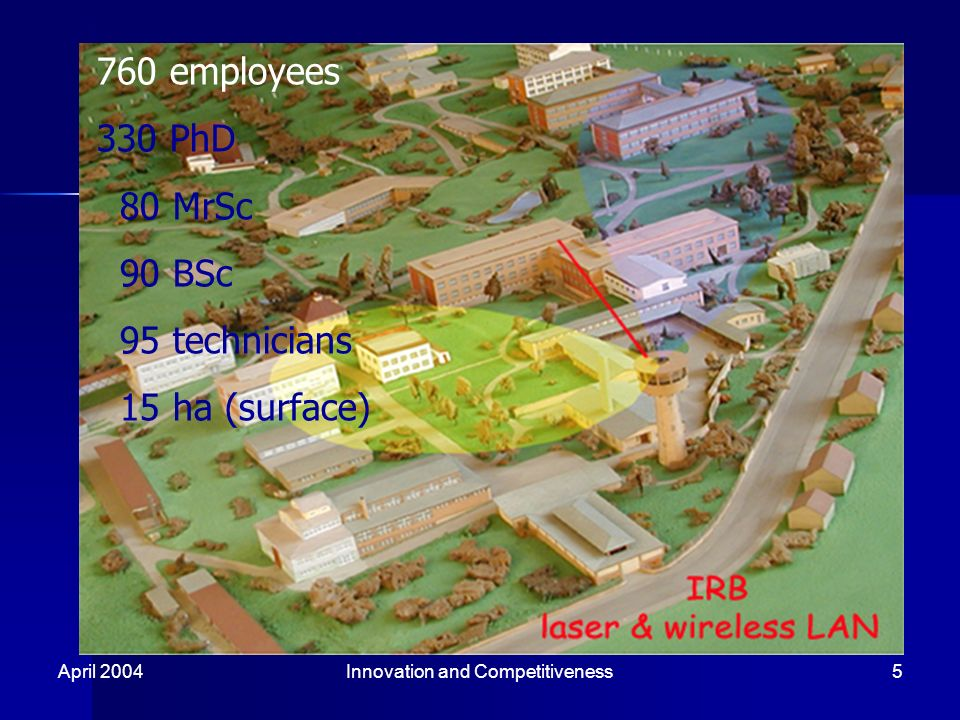 April 2004Innovation and Competitiveness5 760 employees 330 PhD 80 MrSc 90 BSc 95 technicians 15 ha (surface)