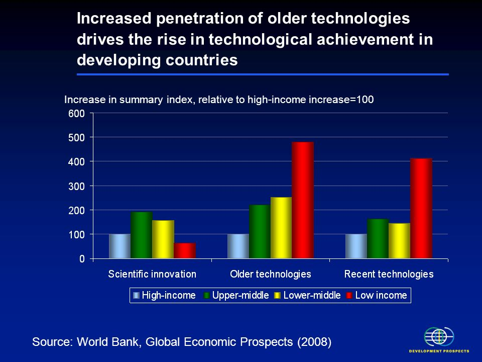 Increased penetration of older technologies drives the rise in technological achievement in developing countries Increase in summary index, relative to high-income increase=100 Source: World Bank, Global Economic Prospects (2008)