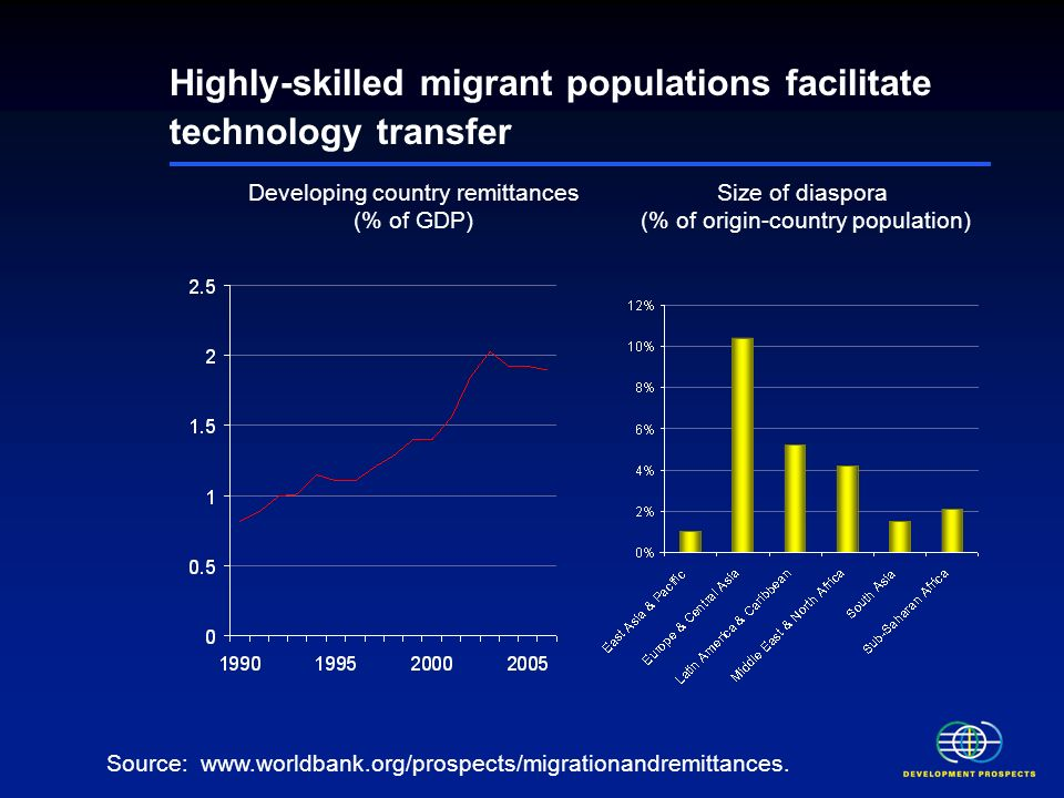 Highly-skilled migrant populations facilitate technology transfer Developing country remittances (% of GDP) Source: