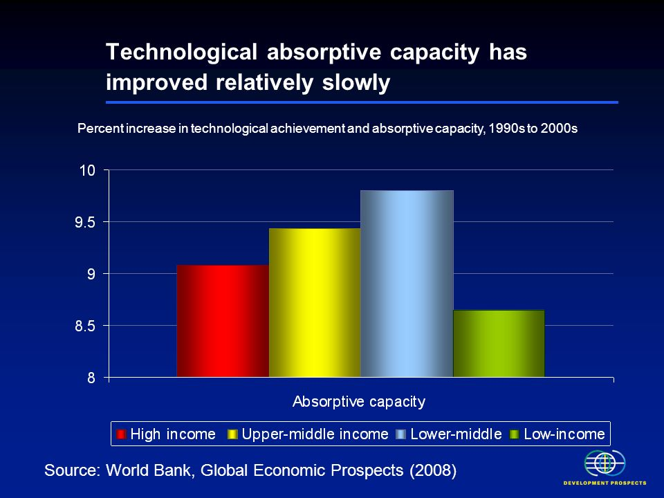 Technological absorptive capacity has improved relatively slowly Percent increase in technological achievement and absorptive capacity, 1990s to 2000s Source: World Bank, Global Economic Prospects (2008)