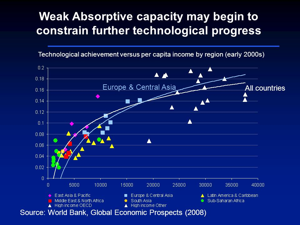 Weak Absorptive capacity may begin to constrain further technological progress All countries Europe & Central Asia Source: World Bank, Global Economic Prospects (2008) Technological achievement versus per capita income by region (early 2000s)