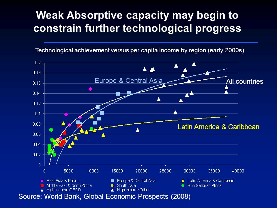 Weak Absorptive capacity may begin to constrain further technological progress All countries Latin America & Caribbean Europe & Central Asia Source: World Bank, Global Economic Prospects (2008) Technological achievement versus per capita income by region (early 2000s)