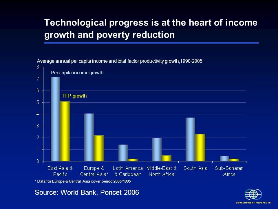 Technological progress is at the heart of income growth and poverty reduction Source: World Bank, Poncet 2006 * Data for Europe & Central Asia cover period 2005/1995 Average annual per capita income and total factor productivity growth, Per capita income growth TFP growth