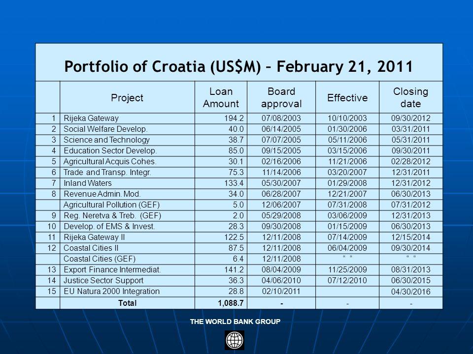 THE WORLD BANK GROUP Portfolio of Croatia (US$M) – February 21, 2011 Project Loan Amount Board approval Effective Closing date 1Rijeka Gateway194.207/